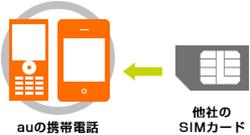 【SIMフリー】auのスマートフォンをSIMロック解除から解除後まで必ずやることをまとめてみました!