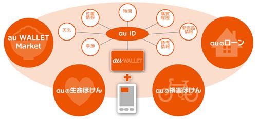 【まとめてみた】KDDIは、2016年4月より「auのほけん・ローン」を開始へ!ネットの革新性とリアルの安心が融合した新しい金融サービス