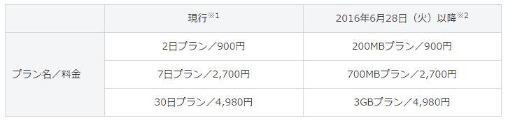 SoftBank、「シンプルスタイル パケット定額サービス」の内容を一部変更!パケット容量での提供に