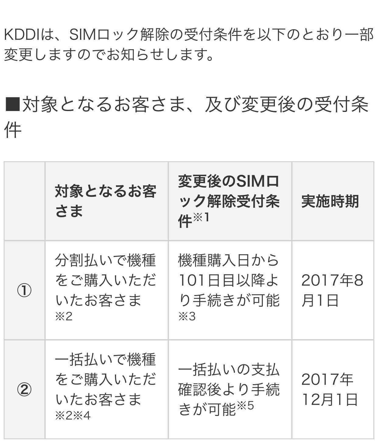 【悲報】auがSIMロック解除に関する条件を一部変更!まさかのau中古端末をSIMロック解除出来るのは契約者のみに!?