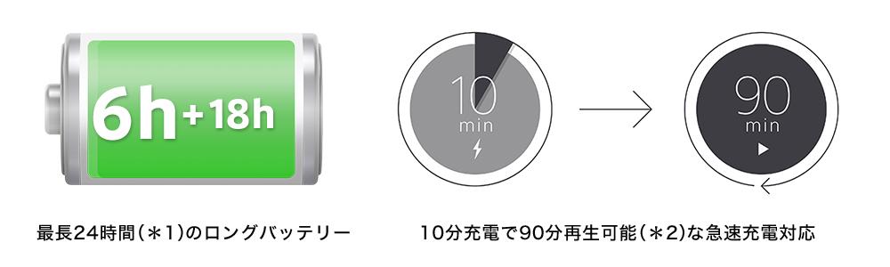 最長24時間利用可能でバッテリー切れの心配はない