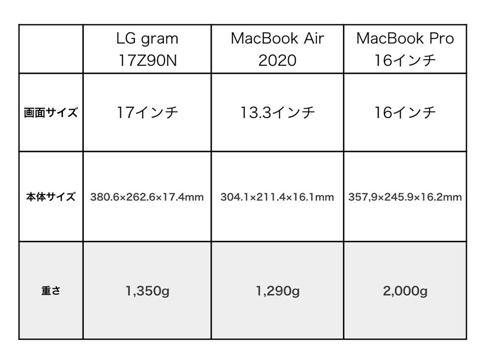 LG gram 17Z90Nを重さ比較