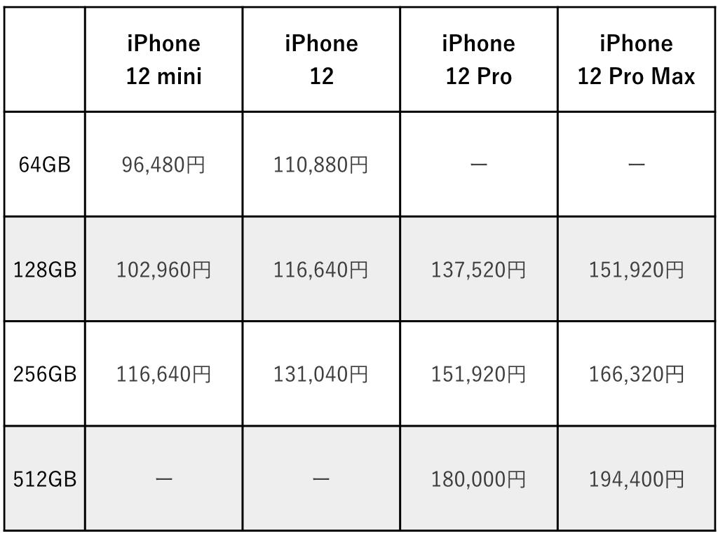 ソフトバンクのiPhone 12シリーズ販売価格まとめ
