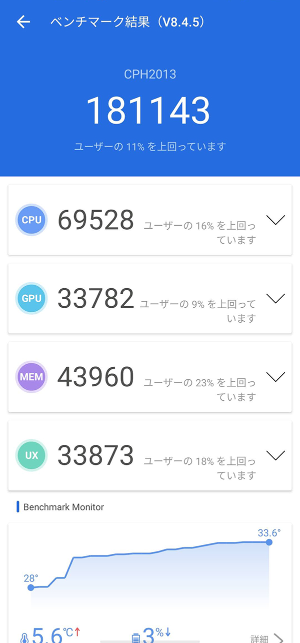 OPPO Reno3 Aのベンチマークスコア