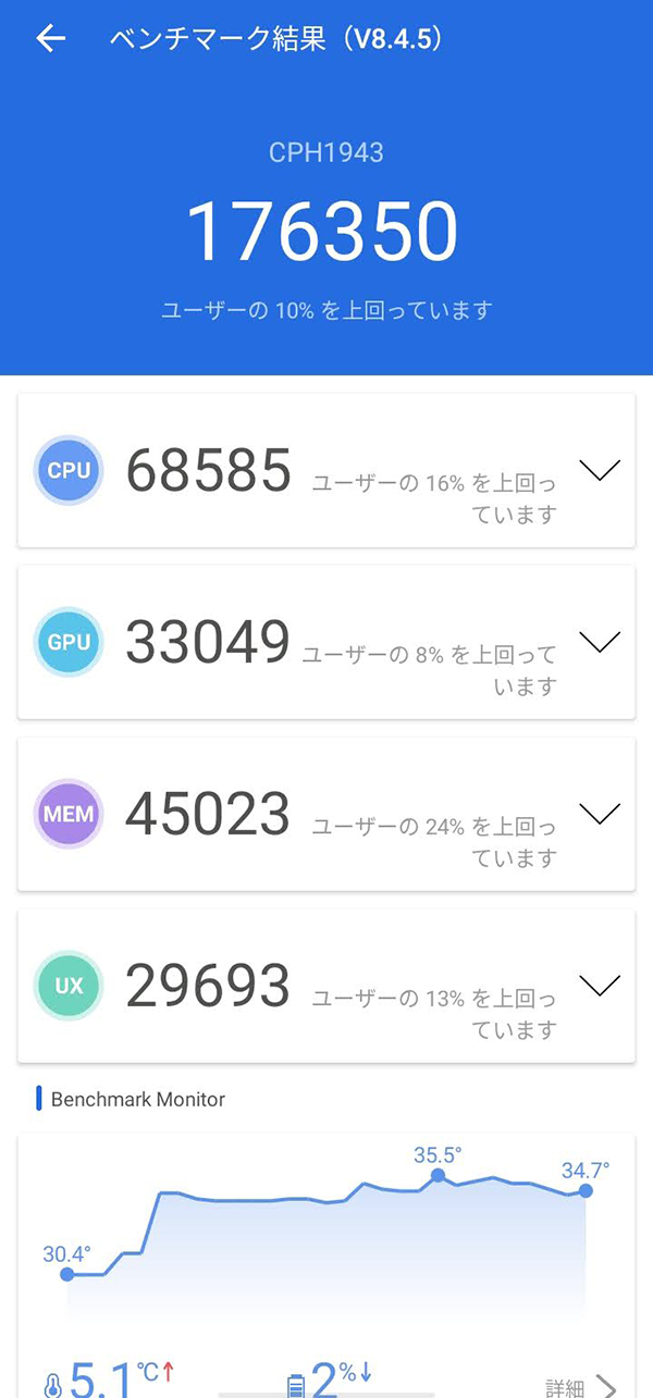 OPPO A5 2020のベンチマークスコア