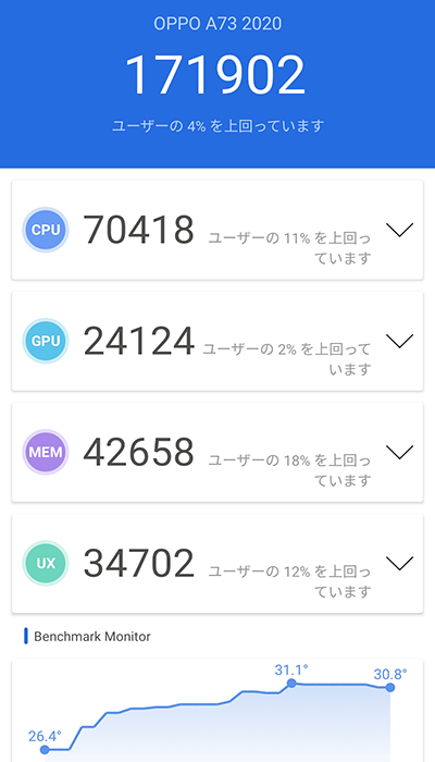 OPPO A73のベンチマークスコア
