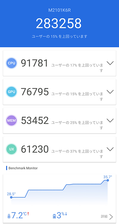 Redmi Note 10 Proのベンチマークスコア