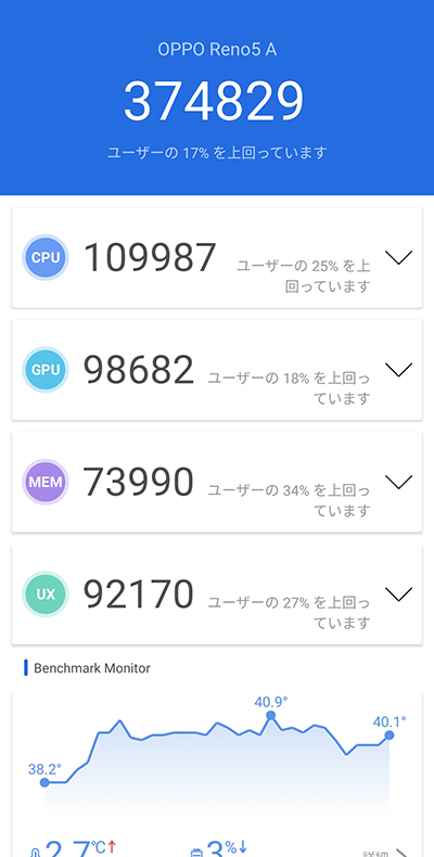 OPPO Reno5 Aのベンチマークスコア