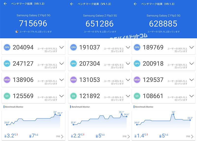 Galaxy Z Flip3 5GのAntutu Benchmarkスコア(※3回連続計測)