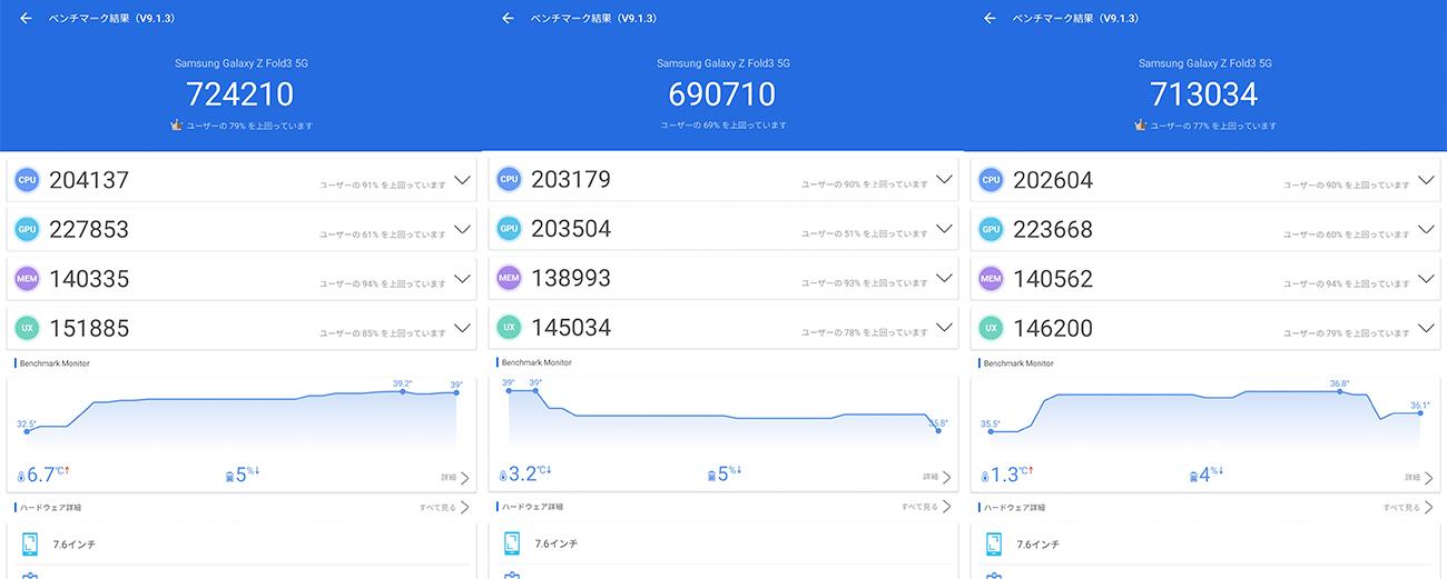 Galaxy Z Fold3 5GのAntutu Benchmarkスコア(※3回連続計測)